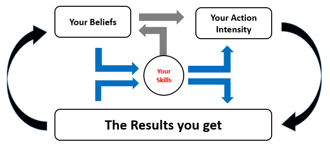Beliefs and Results
