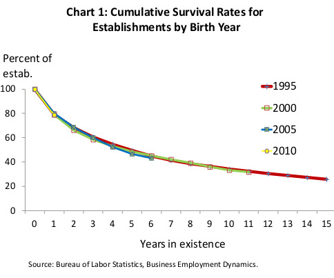 Survival rate os startups US