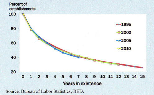 Survival Rates 1995-2010_cropped
