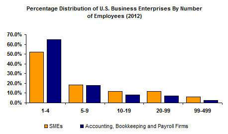 SME Distribution profile USA