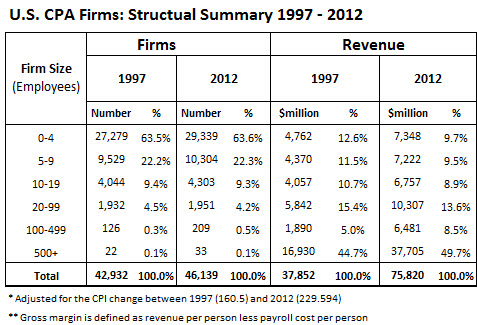 Table 1: US Firms Structural Summary_1