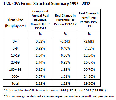 US Firms Structural Summary_2